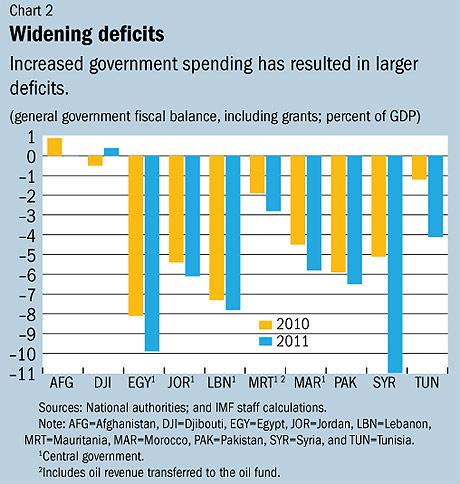 imf-arabspring-deficits
