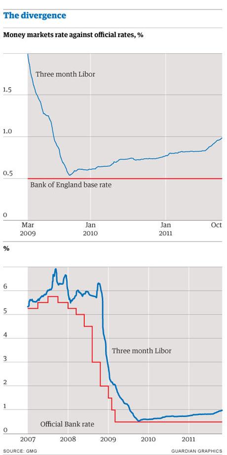 Graph: base rate versus Libor