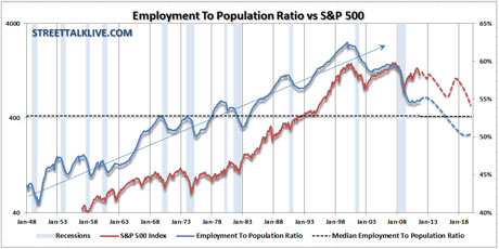 S&P 500 unemployment chart