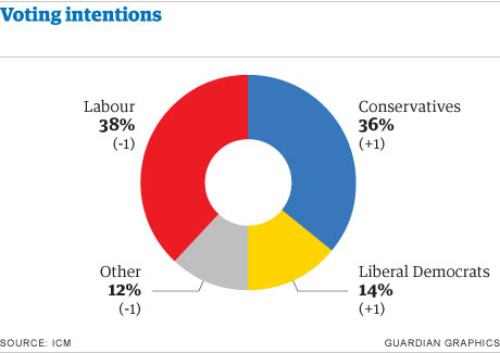 Guardian/ICM poll - voting intentions