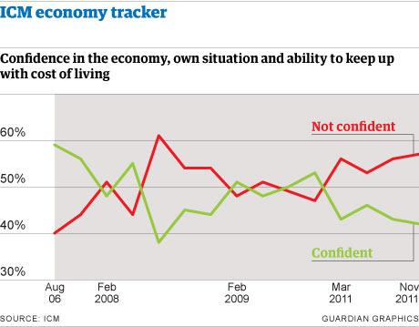 ICM economy tracker