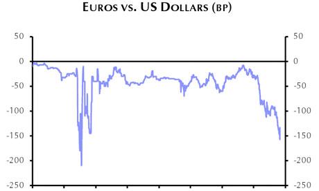 Euros vs dollars swap graph