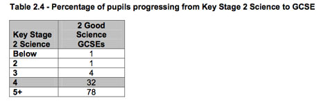 Key stage 2 - GCSE progression science