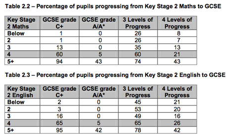 Key stage 2 - GCSE progression English and maths