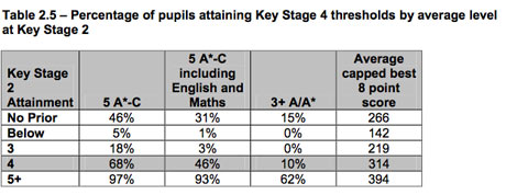 Percentage of pupils attaining key stage 4 by average level key stage 2