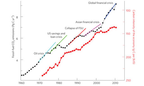 Carbon emissions after the recession - graph
