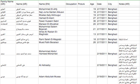 Spreadsheet of victims of the police crackdown in Libya