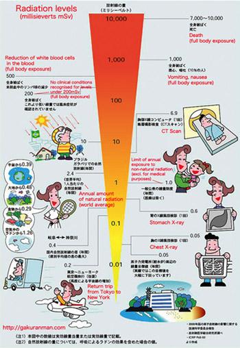 japan nuclear chart