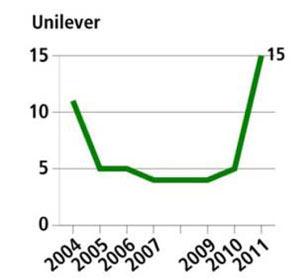 unilever graph