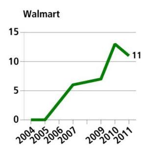 walmart graph