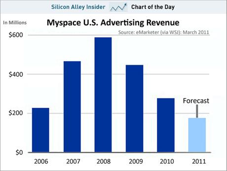 MySpace's ad sales
