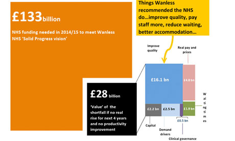 King's Fund graphic showing NHS funding gap