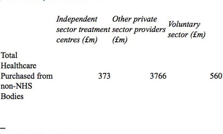 Total healthcare purchased from non-NHS bodies table