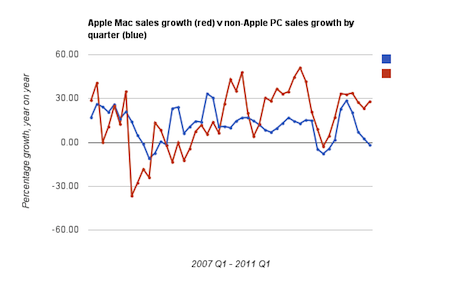 Apple computer sales growth