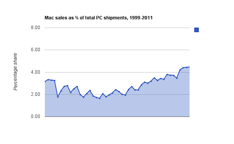 Apple computer market share since 1999