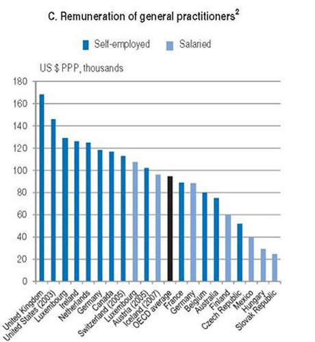 OECD GPs' pay graph