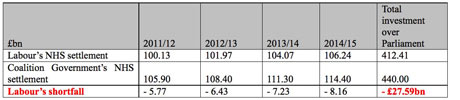 Tory table on Labour NHS 'cuts' 1
