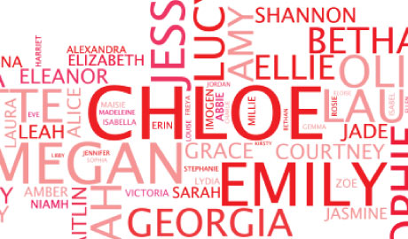 baby names wordle. Click here for the full size pdf with all the name