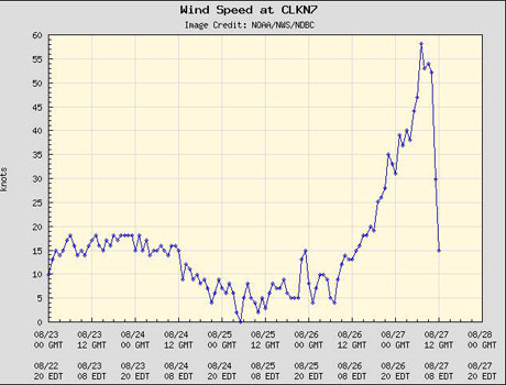 Hurricane Irene wind speed reading from Cape Lookout, North Carolina
