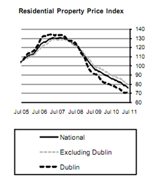 Central Statistics Office House Prices Index