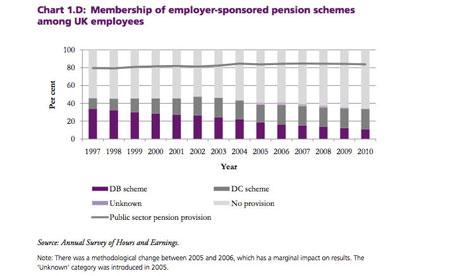 Chart 1D: Membership of employer-sponsored pension schemes among UK employees