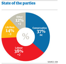 State of the parties Guardian/ICM poll