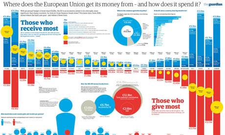 Europe spending graphic