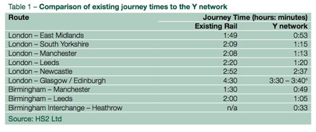 HS2 journey times