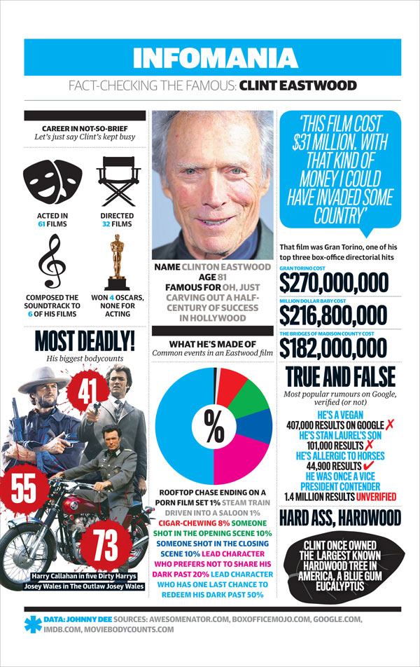 Infomania: Clint Eastwood
