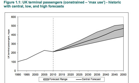 Passenger forecasts