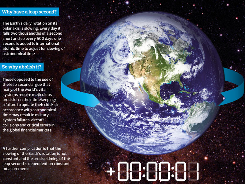 Leap second graphic