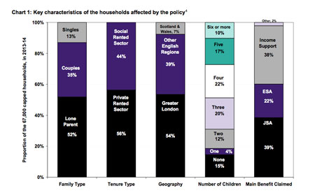 Benefit cap effects