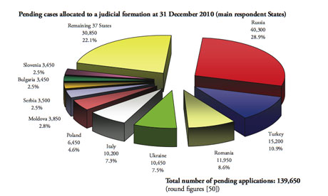 ECHR backlog by state