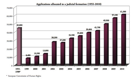 ECHR case load 1959-2010