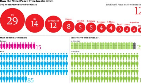 Nobel Peace prize winners graphic