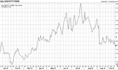 Spanish 10-year bond yields, to October 17