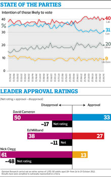 Observer opinium poll graphic