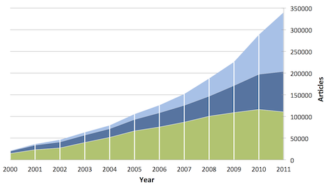 Graph showing the rapid rise in online open access journals