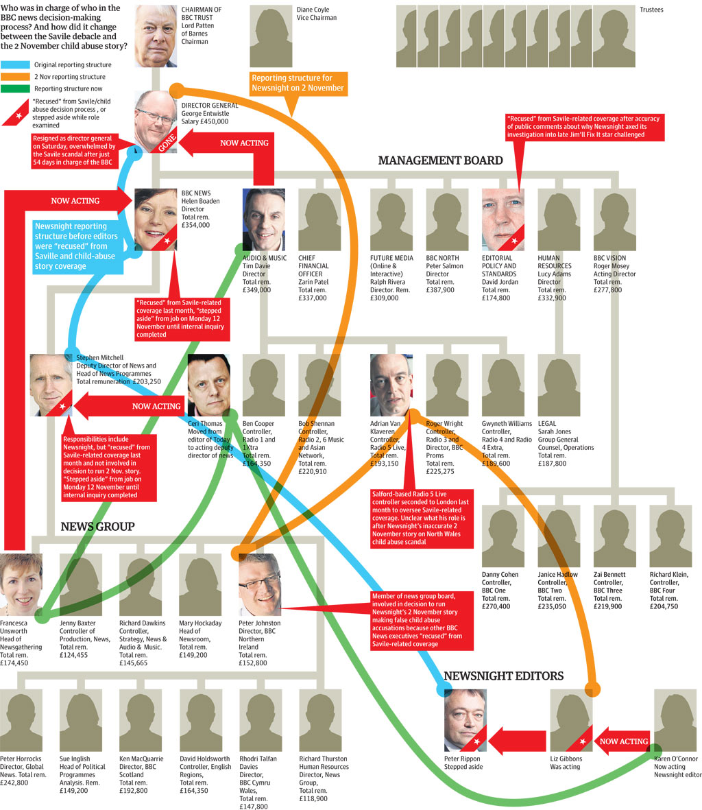 Bbc Structure Visualised Who Was In Charge Of Newsnight When News The Guardian