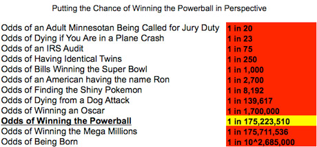 lottery odds of winning powerball