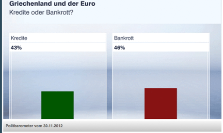 German opinion poll on Greek deal, November 30 2012