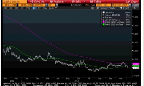 German two-year bond yield