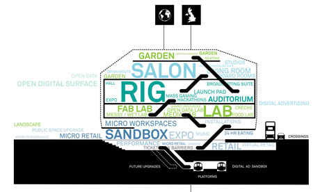 A diagrammatic cross-section of some of the kinds of spaces that might be housed in the building