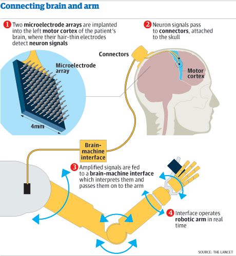 Graphic: robotic arm