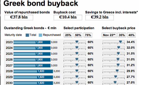 Greek debt buyback calculator
