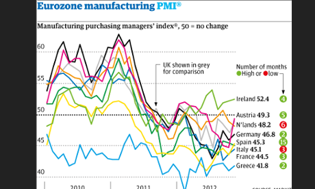 Manufacturing PMIs to November 2012 for eurozone and UK
