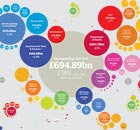 Public spending 2011-2012 graphics and interactive