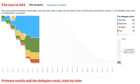 Republican presidential race: the Guardian's delegate tracker