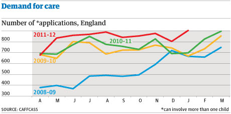 Graph: care applications in England