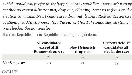 Gallup GOP dropout